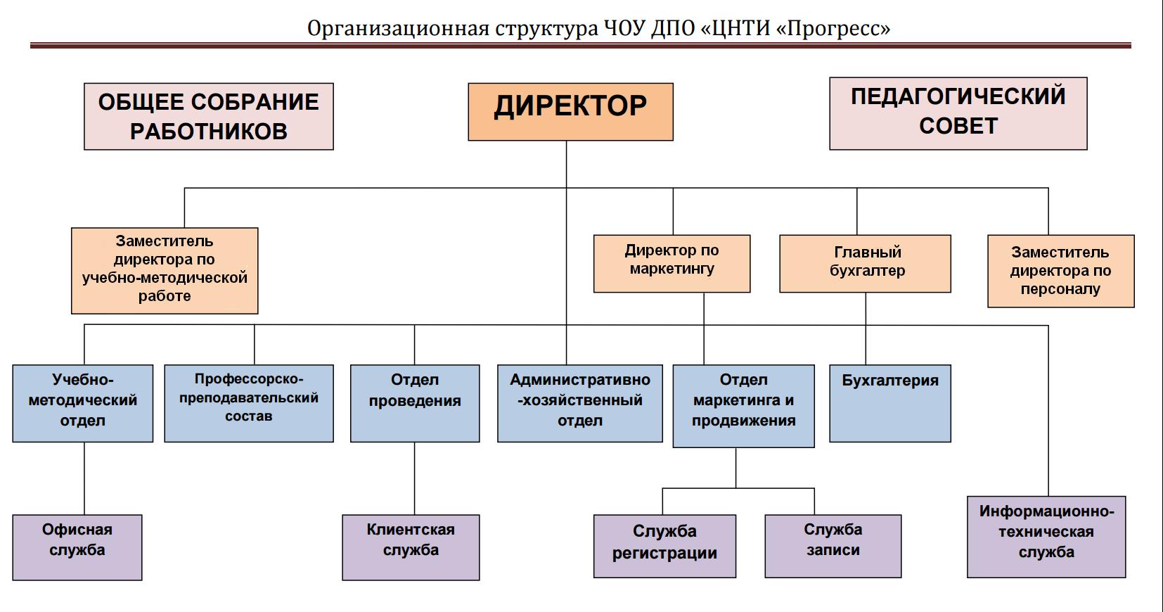 Организационная структура ЧОУ ДПО